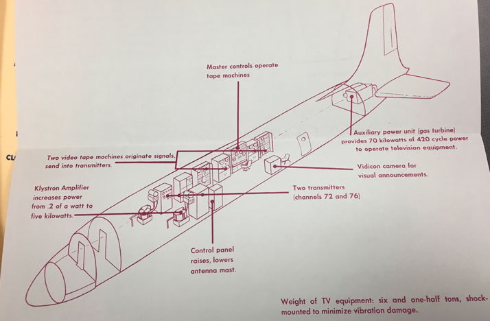 A diagram of the broadcasting on-board a DC-6 that was used for the MPATI in the 1960s.
